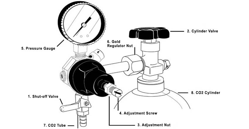 Guide to Regulating Keg Compression :: Kegerator.com on
